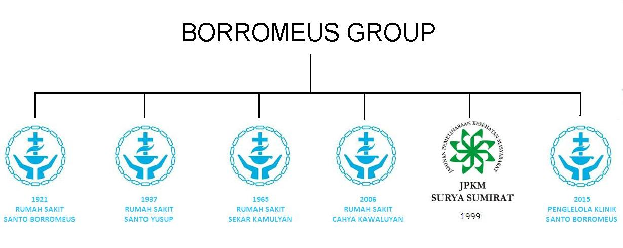 Borrromeus Group